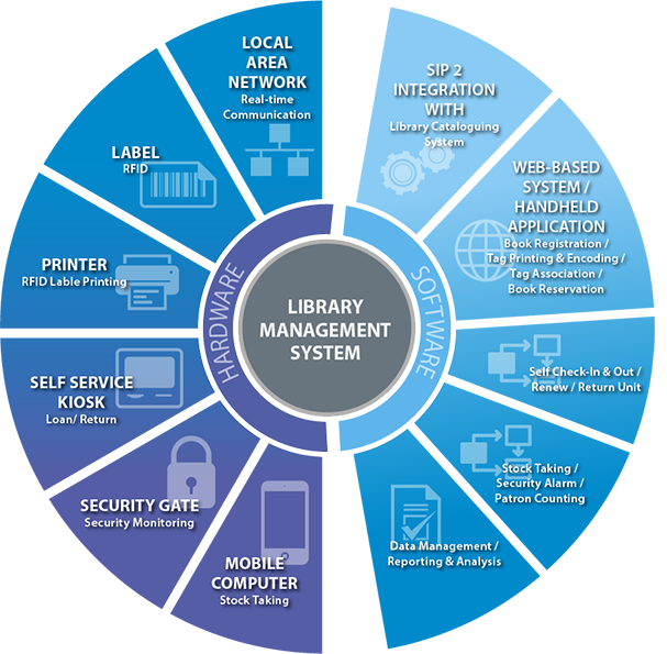 integrated library management system pdf