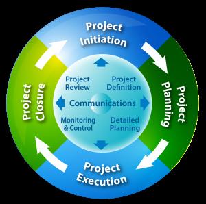 Project-Management-300x298-2